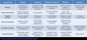 Commissioni Rotary Portofino